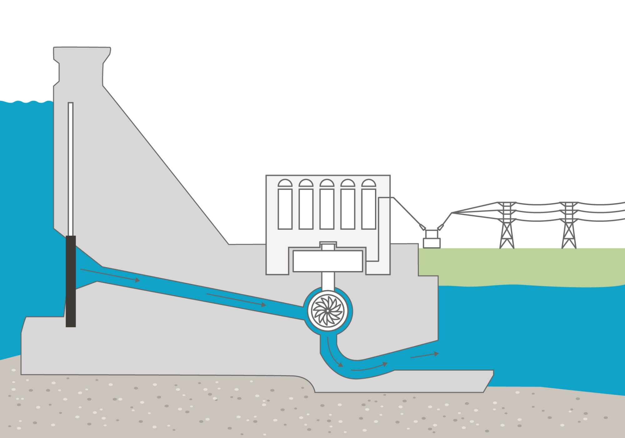 hight resolution of how a dam works bchydro power smart for schools diagram of hydroelectric dam and powerhouse diagram of hydro dam