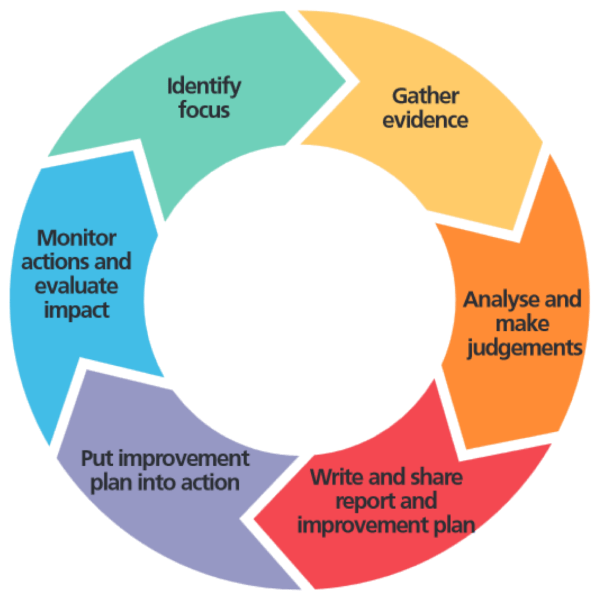 Six Step Process for Evaluation