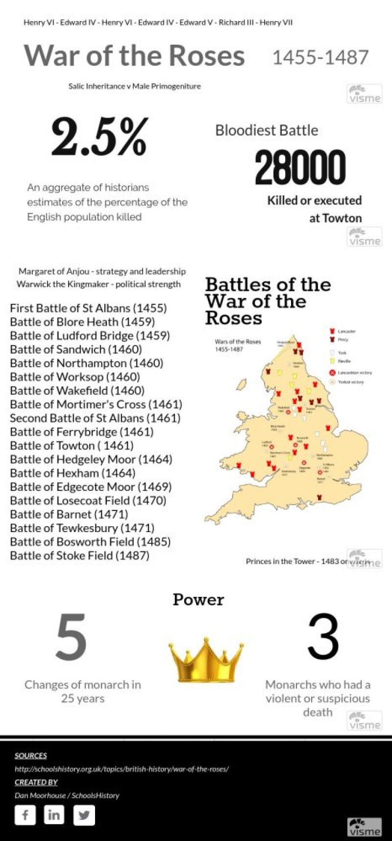What happened in the War of the Roses?