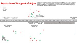 Reputation of Margaret of Anjou