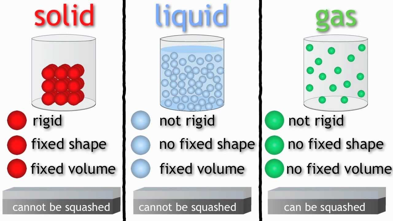 Ks2 Science Year 4  3 States Of Matter  Solids Liquids And Gases  The Schools Of King Edward