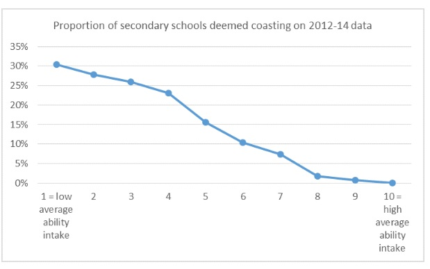 If you REALLY want to find 'coasting schools', HERE is the