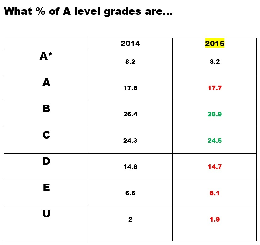 ANALYSIS A Level Results Subject By Subject