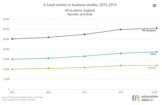 A-level results 2019: Business studies