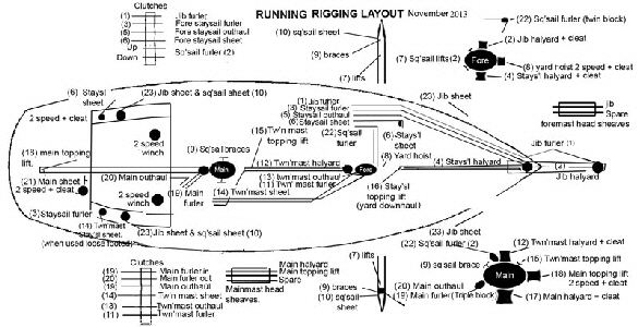 standing rigging diagram yamaha gas golf cart solenoid wiring changing the running on boat