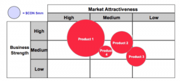 market-attractiveness-business-strength-matrix