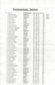 ergebnisliste-einzelwertung-platz-1-52