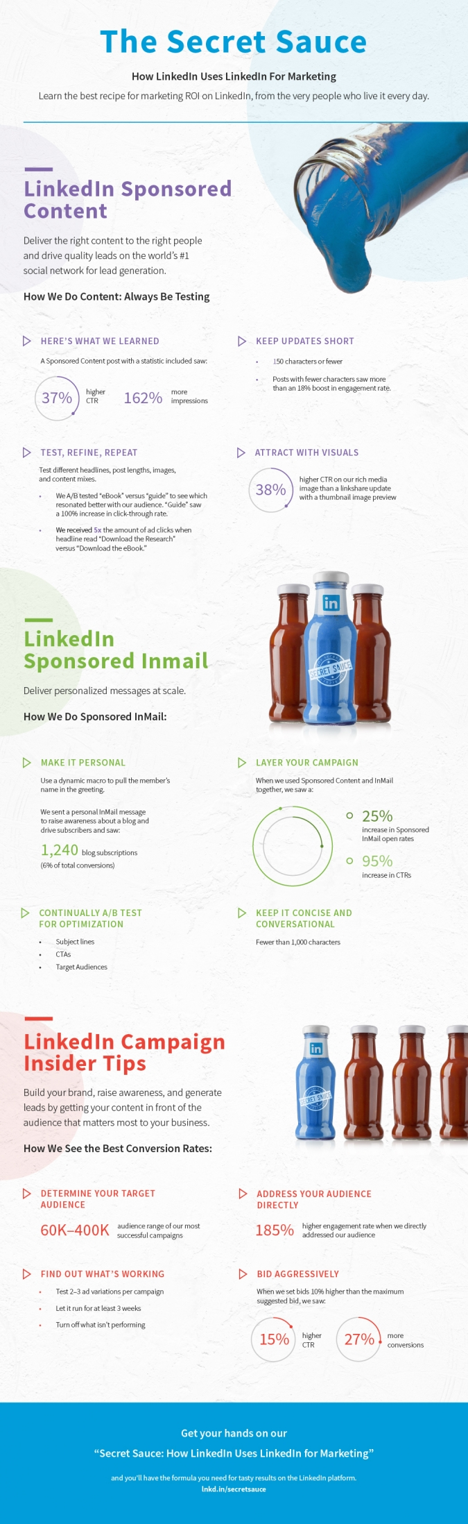 Infografik LinkedIn Marketing und Kampagnenoptimierung zur Leadgeneration