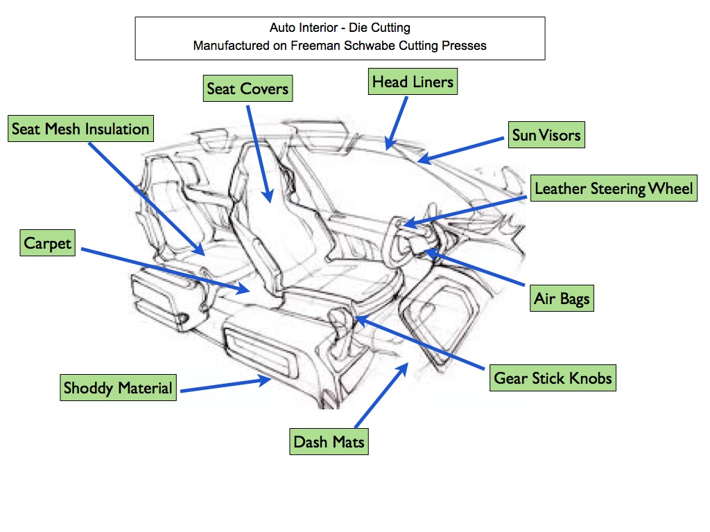car exterior parts diagram with names tekonsha prodigy p3 wiring auto interior trim components cut on schwabe die cutting