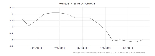 Is the Fed finally raising rates ?