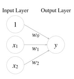 perceptron [ 1152 x 904 Pixel ]