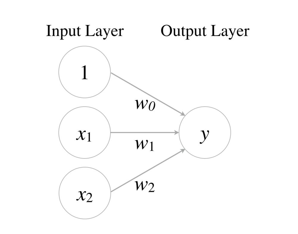 medium resolution of perceptron