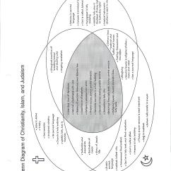 Venn Diagram Problems With Answers Read Electrical Wiring Geog Worksheets