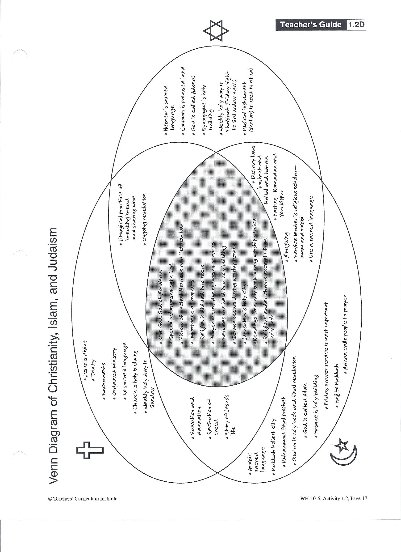 christianity judaism islam venn diagram 2016 dodge caravan trailer wiring geog worksheets
