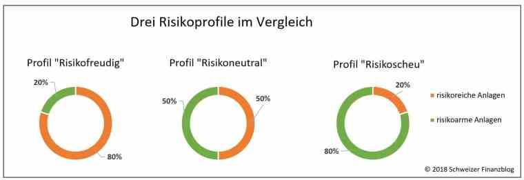 Risikoprofile