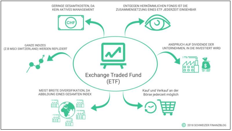 ETF Übersicht