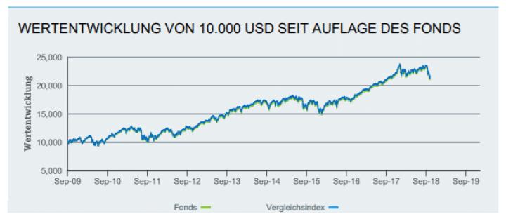 Wertentwicklung ETF und Fonds