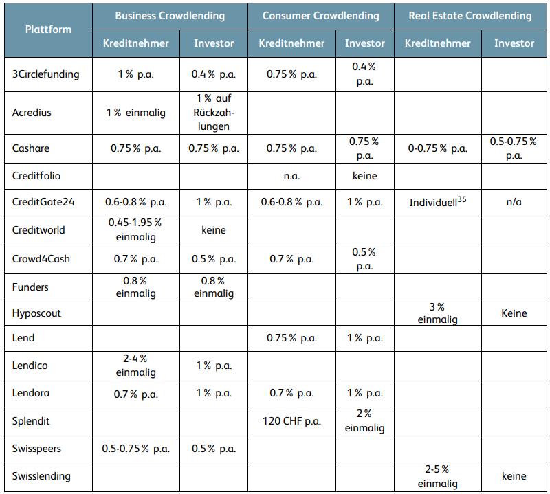 Schweizer Crowdlending-Anbieter