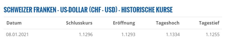 Degiro Review Wechselkurs
