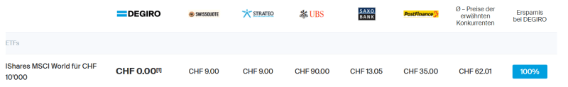 DEGIRO vs Swissquote