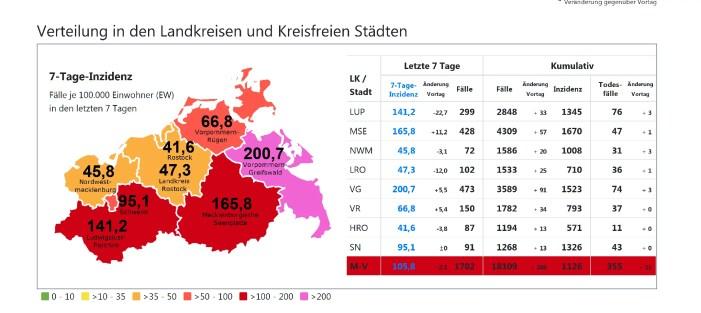 Corona in Schwerin: Eher positive Tendenz hält weiter an