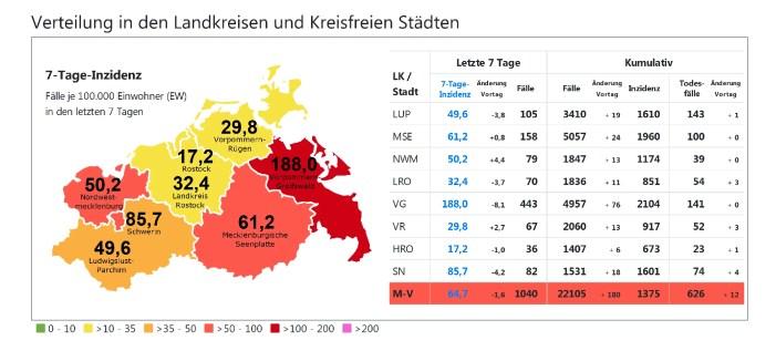 Corona in Schwerin: Aufnahmestopp in Klinikum verlängert