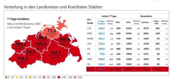 Corona in Schwerin & MV: Beide kreisfreie Städte mit deutlichem Inzidenzanstieg