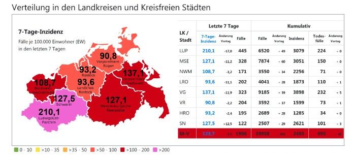 Corona in MV & Schwerin: Wende zum Besseren im Landesschnitt