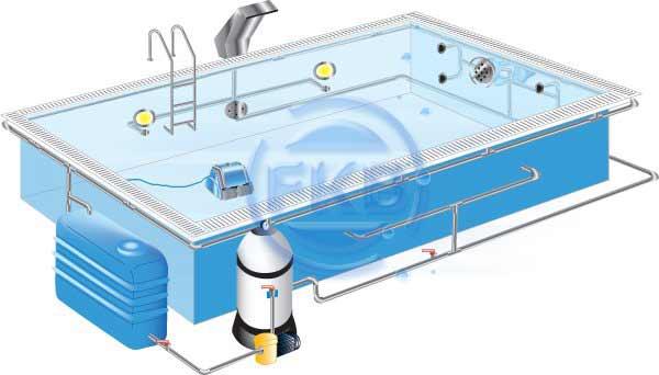 Fkb Schwimmbadtechnik Uberlaufpool 3 5x8x1 50m Mit Gerader