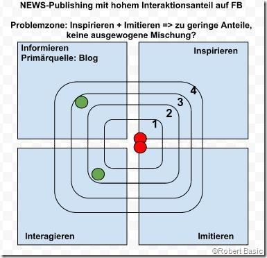Das Social Media Harmonie Modell