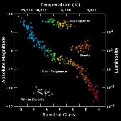 Hertzsprung Russell Diagram Activity 2007 Ford Fusion Speaker Wiring Esa Science Technology Stellar Radiation Types