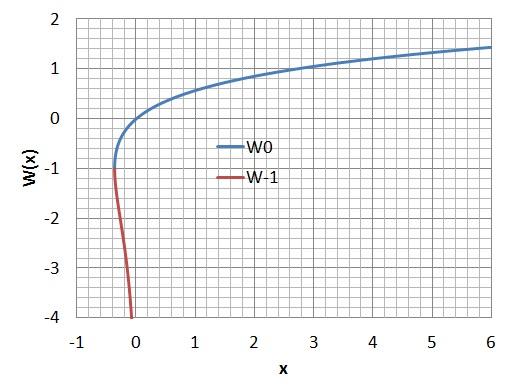 LambertのW関数をkeisan.casio.jpの自作式として作ってみた。: Fallen Physicist