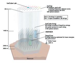 595px-Icecube-architecture-diagram2009