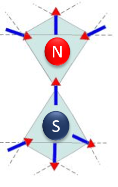 When given enough energy, these Rare Earth Pyrochlore Oxides can contain effective magnetic monopoles, where one spin on each tetrahedra has flipped so there is no longer 2-in 2-out, but 3-in 1-out and 3-out 1-in. This gives a net pole.