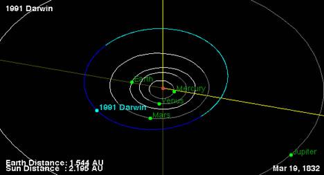 Darwin Orbit in 1832