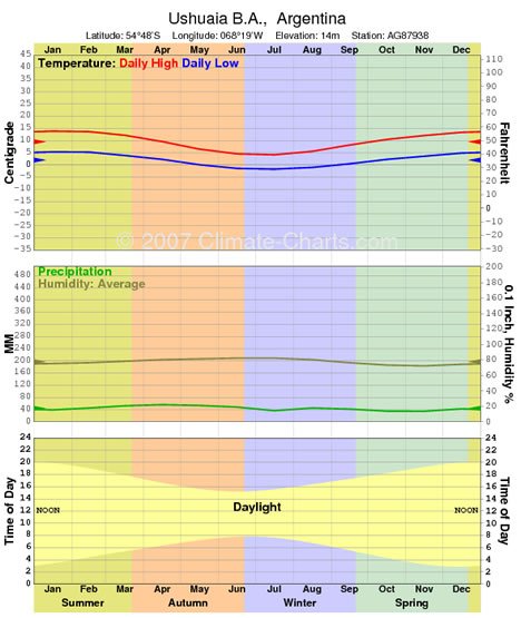 Climate Graph for Ushuaia
