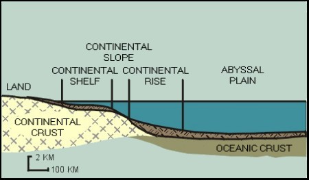 Cross section of the continental shelf