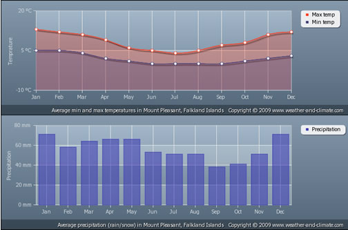 Climate graphs for Stanley, Falkland Islands