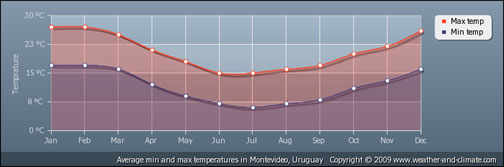 Temperatures in Montevideo