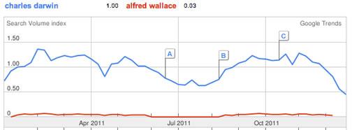 google trends - darwin vs. wallace