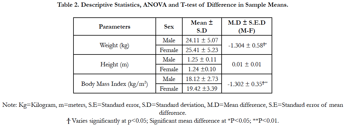 BMI-For-Age Cut-Off as an Indicator of Adiposity among In