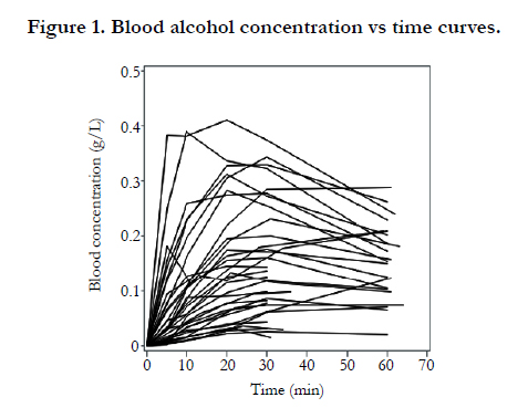 Population Pharmacokinetic Analysis of Alcohol