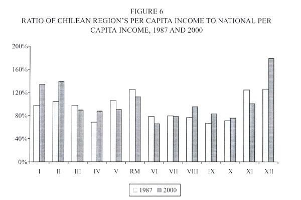 Chile's Economic Growth