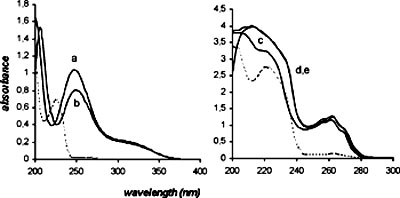 USE OF ULTRAFILTRATION ON THE EVALUATION AND