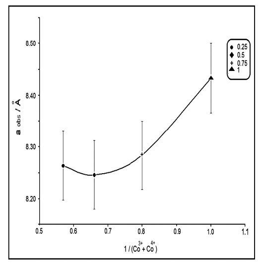SPINEL LiFe xCo2-xO4 (0.25 ≤ x ≤ 1) AS CATHODES IN LITHIUM