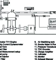 1 layout of engine and instrumentation set up  [ 1500 x 1089 Pixel ]