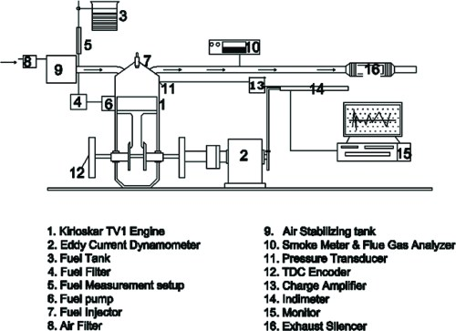 small resolution of 1 layout of engine and instrumentation set up