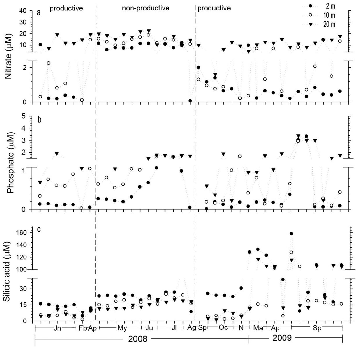 hight resolution of figure 4 temporal variability of dissolved inorganic nutrients at three depths at the puyuhuapi station a nitrate b phosphate and c silicic acid