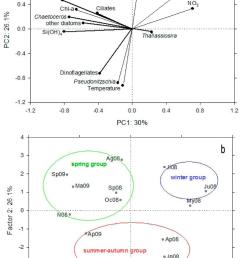 figure 10 principal component analysis pca a ordination diagram of the physical and chemical temperature salinity and inorganic nutrients correspond  [ 1500 x 2217 Pixel ]
