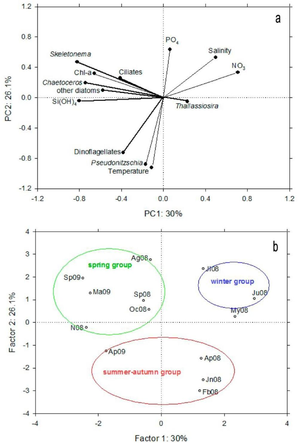 medium resolution of figure 10 principal component analysis pca a ordination diagram of the physical and chemical temperature salinity and inorganic nutrients correspond